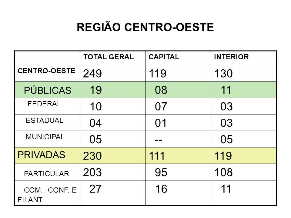 REGIÃO CENTRO-OESTE 249 119 130 PÚBLICAS 19 08 11 10 07 03 04 01 05 --