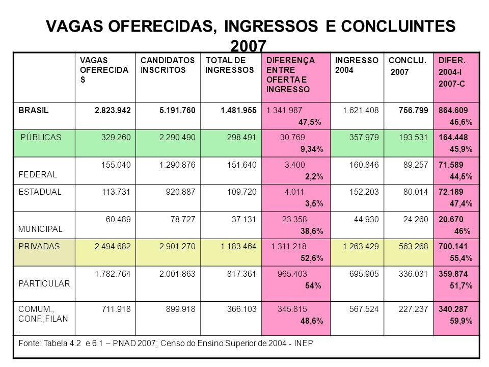 VAGAS OFERECIDAS, INGRESSOS E CONCLUINTES 2007