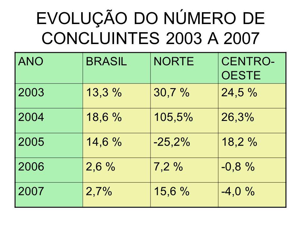 EVOLUÇÃO DO NÚMERO DE CONCLUINTES 2003 A 2007