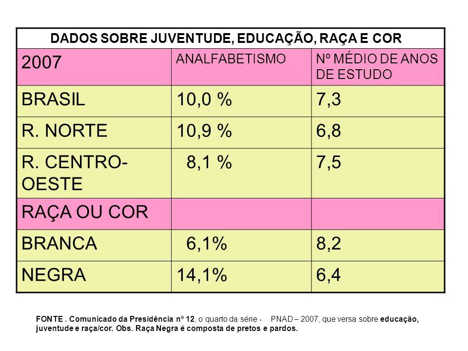 2007 BRASIL 10,0 % 7,3 R. NORTE 10,9 % 6,8 R. CENTRO-OESTE 8,1 % 7,5