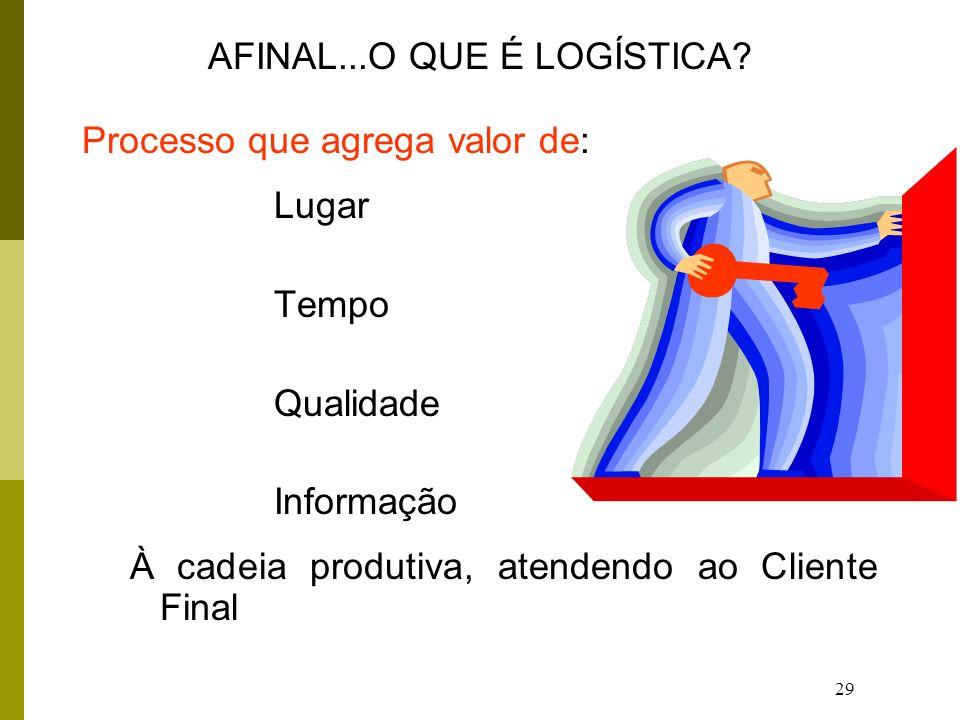AFINAL...O QUE É LOGÍSTICA