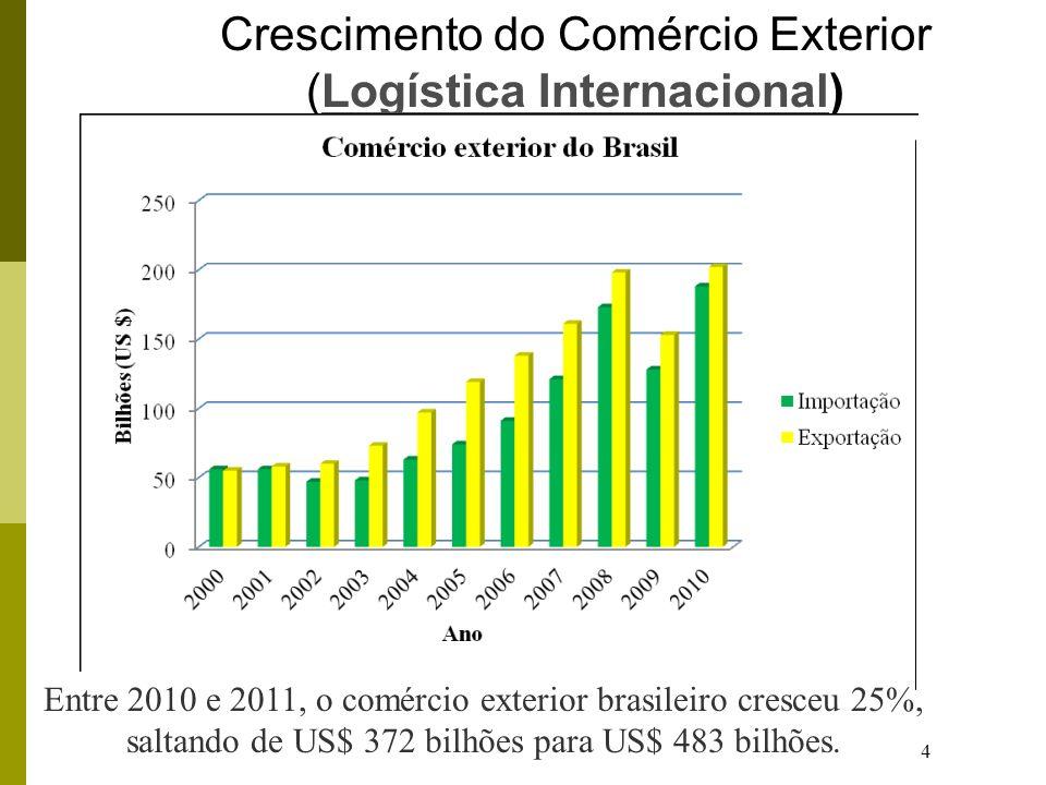 Crescimento do Comércio Exterior (Logística Internacional)