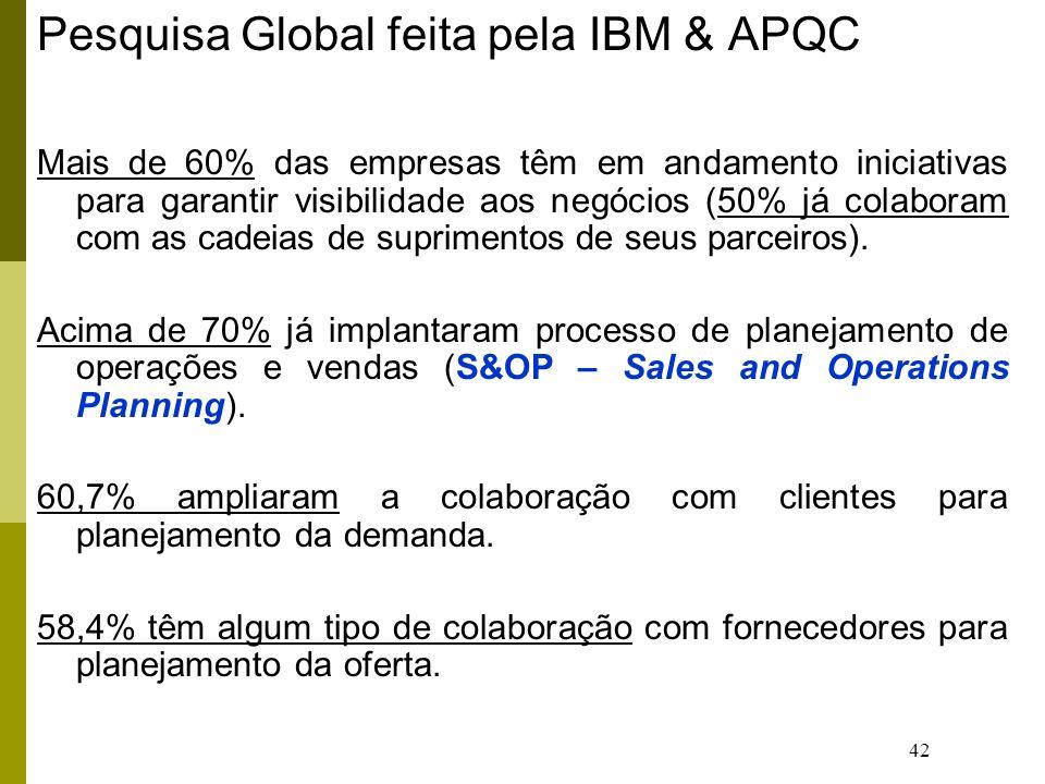 Pesquisa Global feita pela IBM & APQC