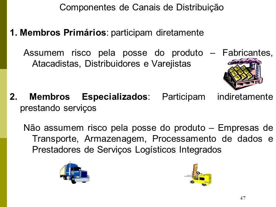 Componentes de Canais de Distribuição