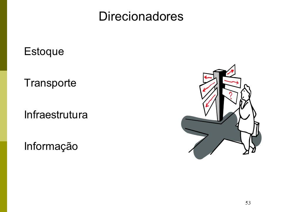 Direcionadores Estoque Transporte Infraestrutura Informação