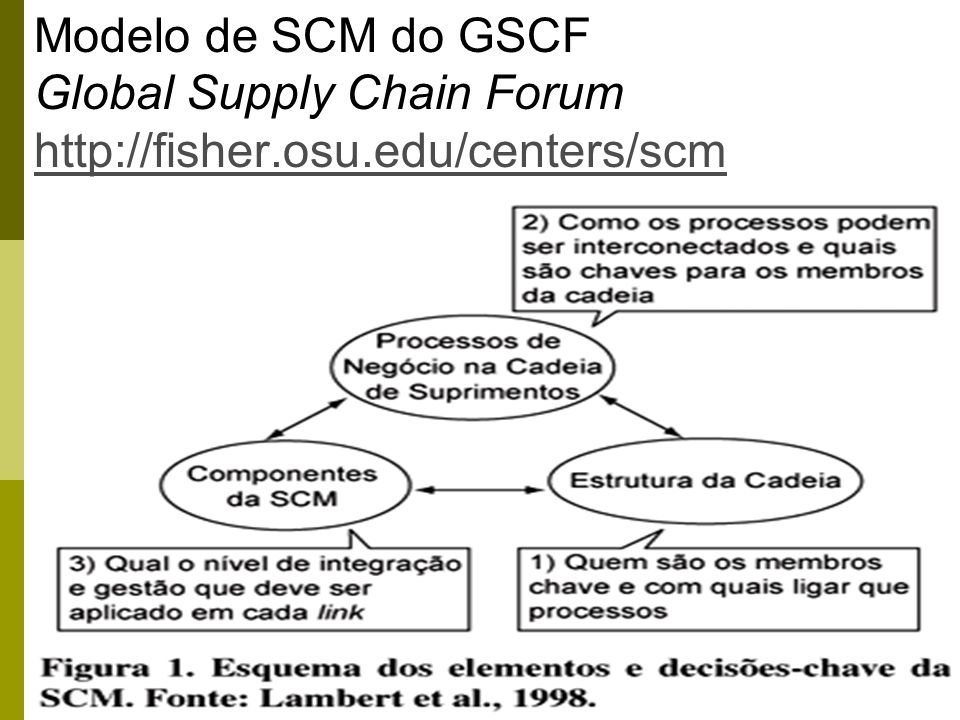 Modelo de SCM do GSCF Global Supply Chain Forum http://fisher. osu