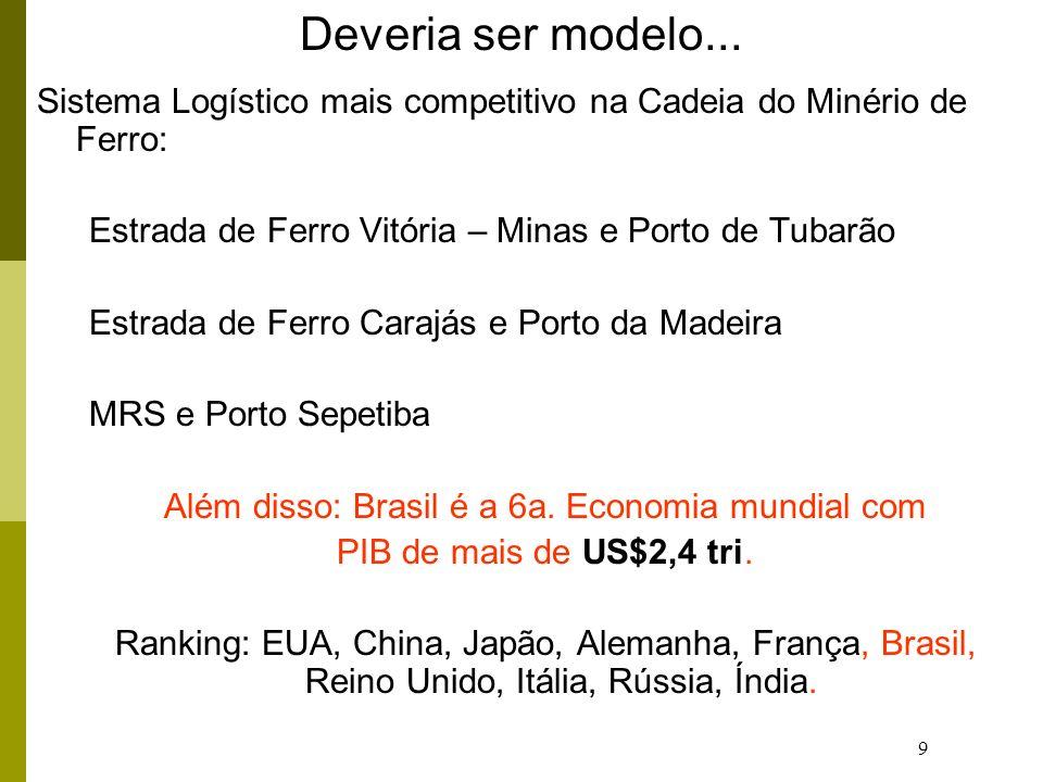 Além disso: Brasil é a 6a. Economia mundial com