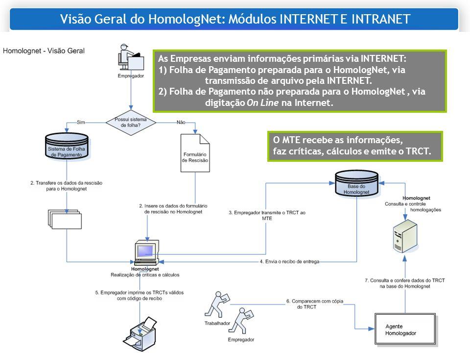 Visão Geral do HomologNet: Módulos INTERNET E INTRANET
