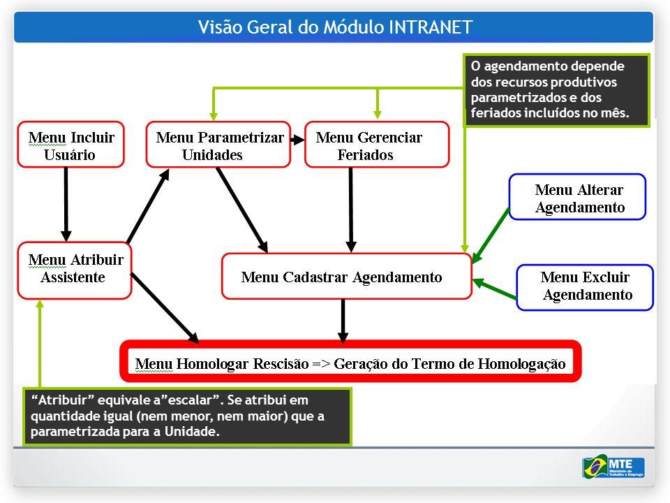 Visão Geral do Módulo INTRANET