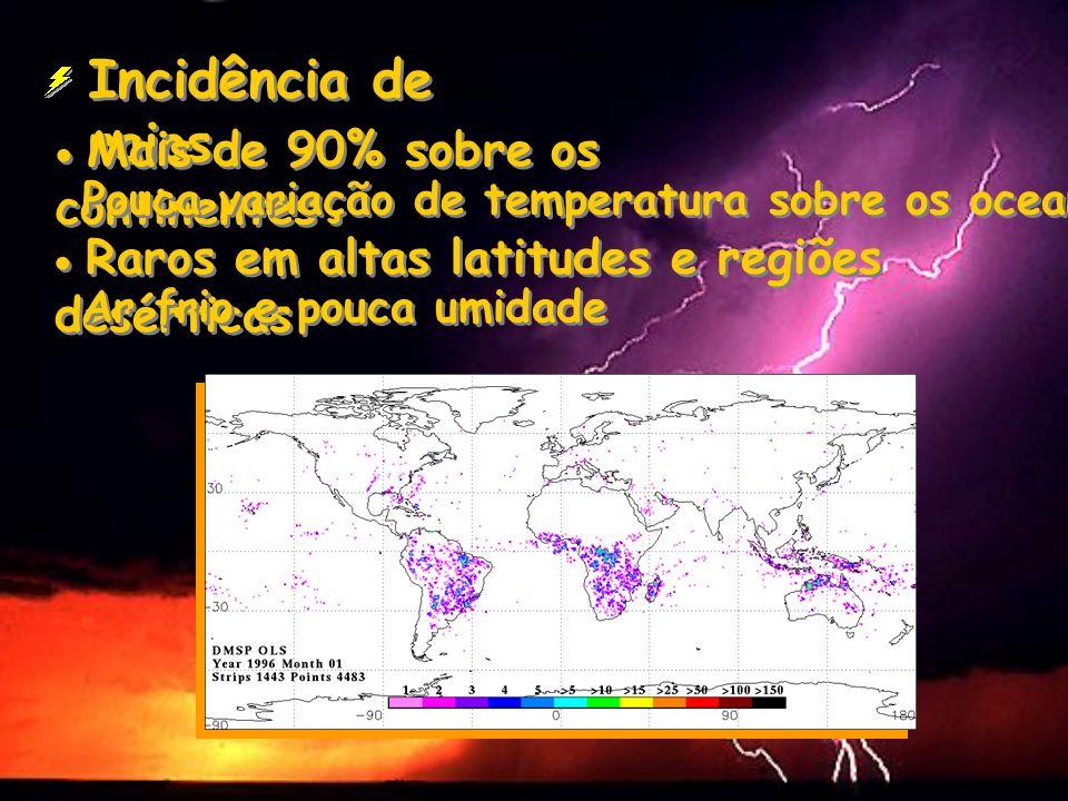 Incidência de raios Pouca variação de temperatura sobre os oceanos