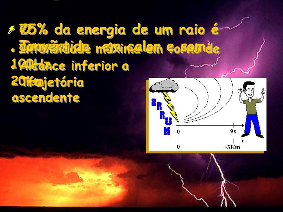 75% da energia de um raio é convertida em calor e som: O Trovão