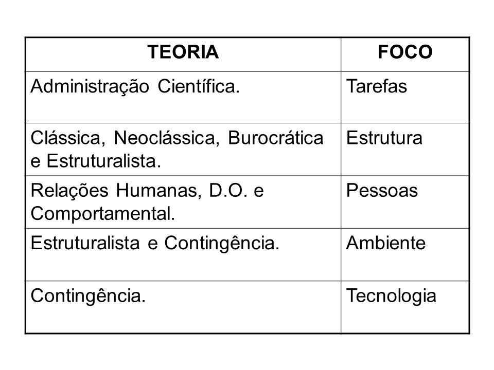 TEORIA FOCO. Administração Científica. Tarefas. Clássica, Neoclássica, Burocrática e Estruturalista.
