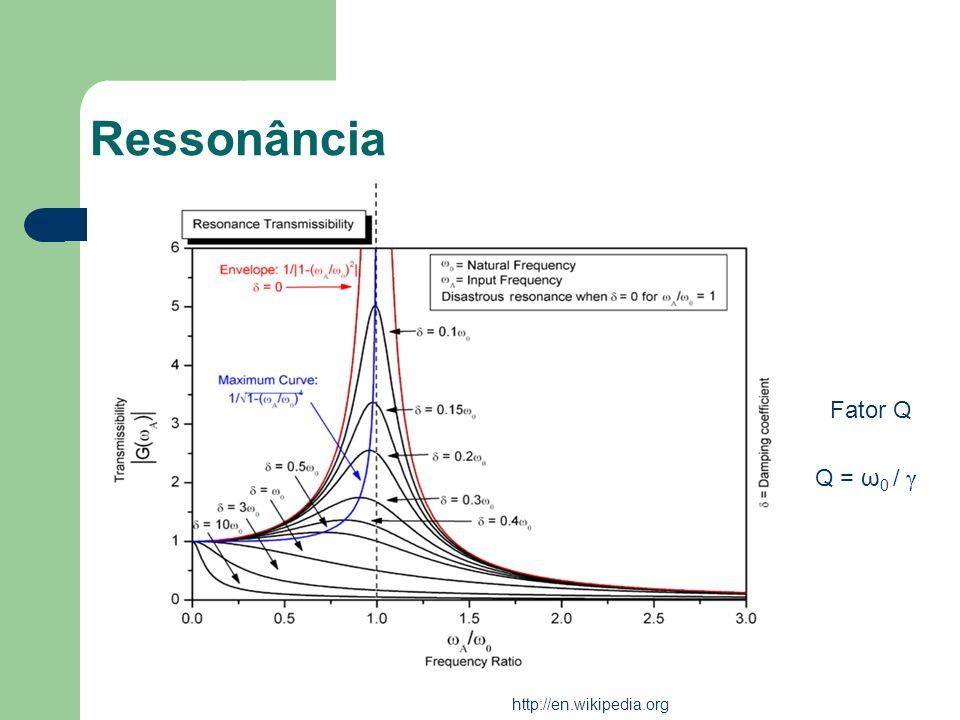 Ressonância Fator Q Q = ω0 / γ http://en.wikipedia.org