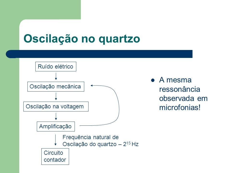 Oscilação no quartzo A mesma ressonância observada em microfonias!