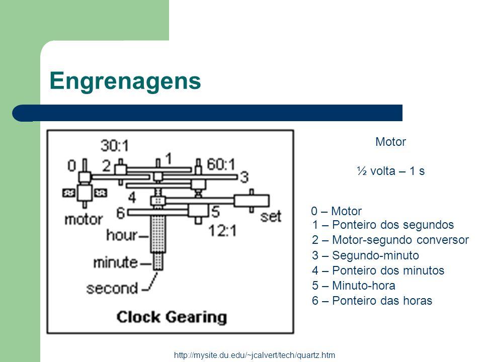 Engrenagens Motor ½ volta – 1 s 0 – Motor 1 – Ponteiro dos segundos