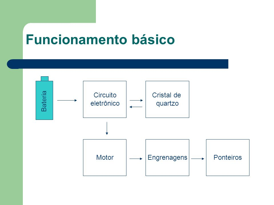 Funcionamento básico Circuito eletrônico Cristal de quartzo Bateria
