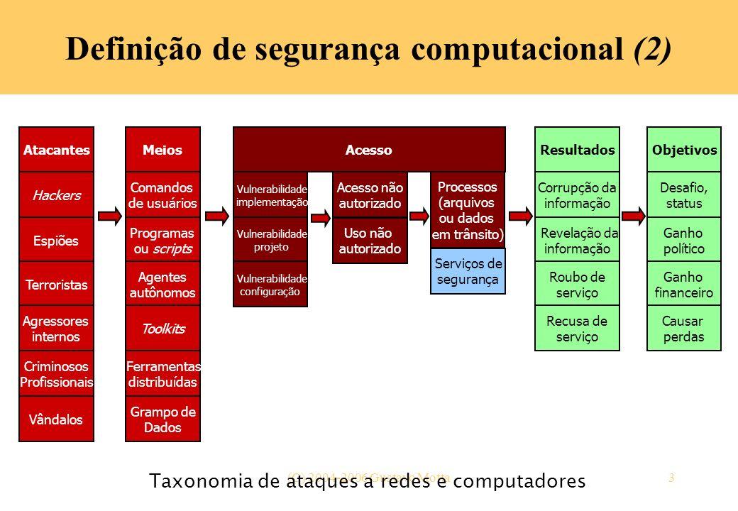 Definição de segurança computacional (2)