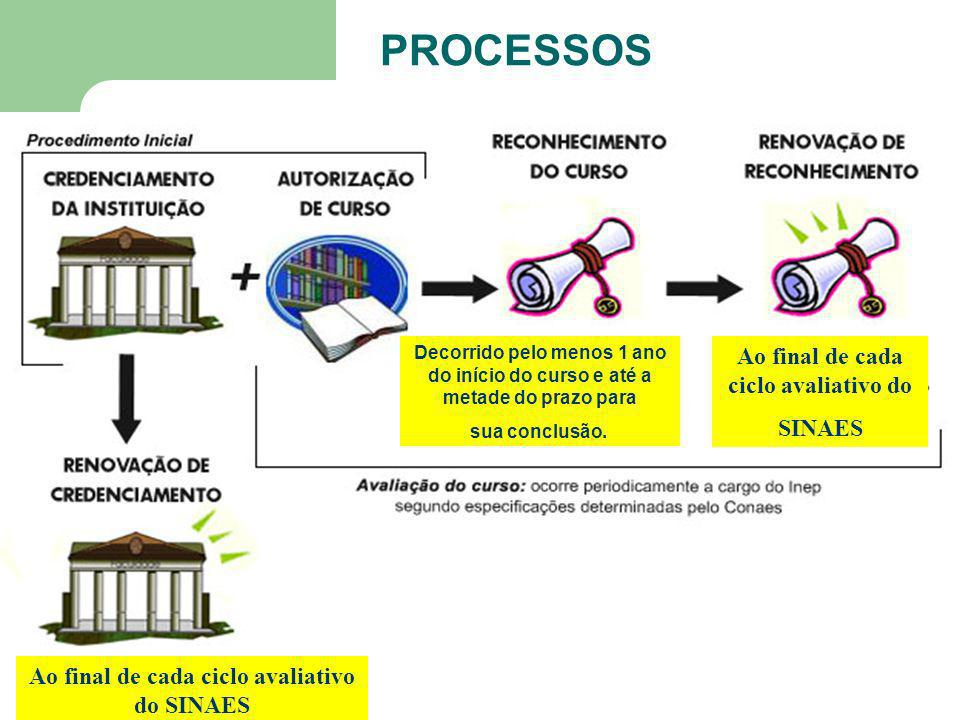 PROCESSOS Ao final de cada ciclo avaliativo do SINAES
