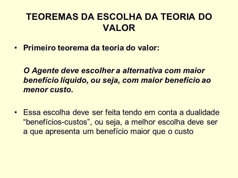 TEOREMAS DA ESCOLHA DA TEORIA DO VALOR