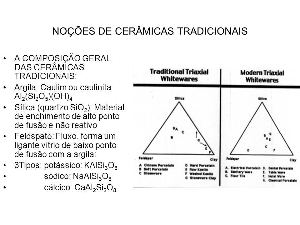 NOÇÕES DE CERÂMICAS TRADICIONAIS