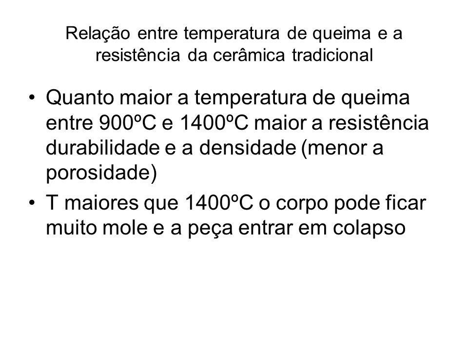 Relação entre temperatura de queima e a resistência da cerâmica tradicional