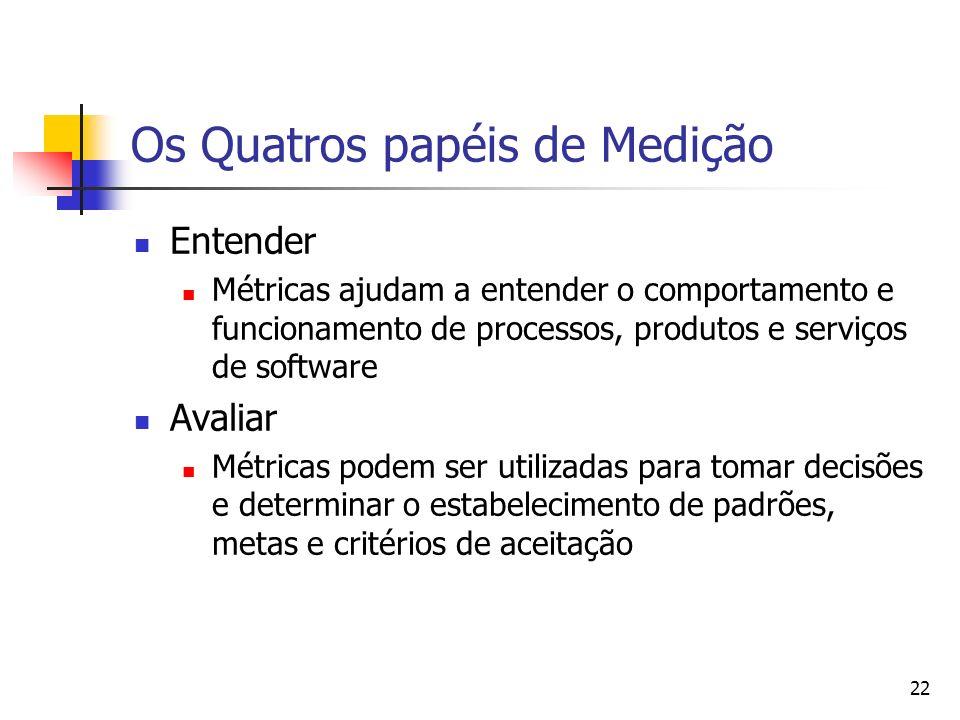 Os Quatros papéis de Medição
