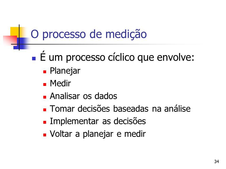O processo de medição É um processo cíclico que envolve: Planejar