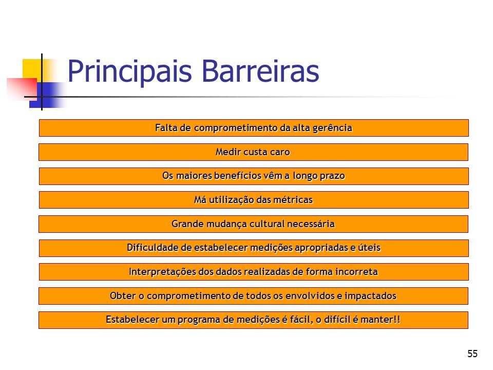 Principais Barreiras Falta de comprometimento da alta gerência