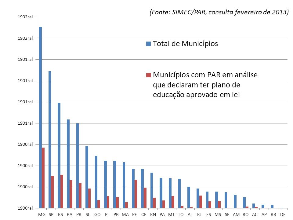 (Fonte: SIMEC/PAR, consulta fevereiro de 2013)