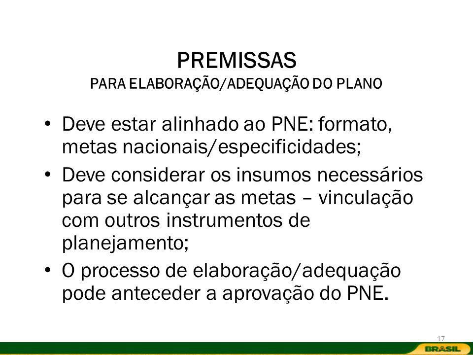 PREMISSAS PARA ELABORAÇÃO/ADEQUAÇÃO DO PLANO