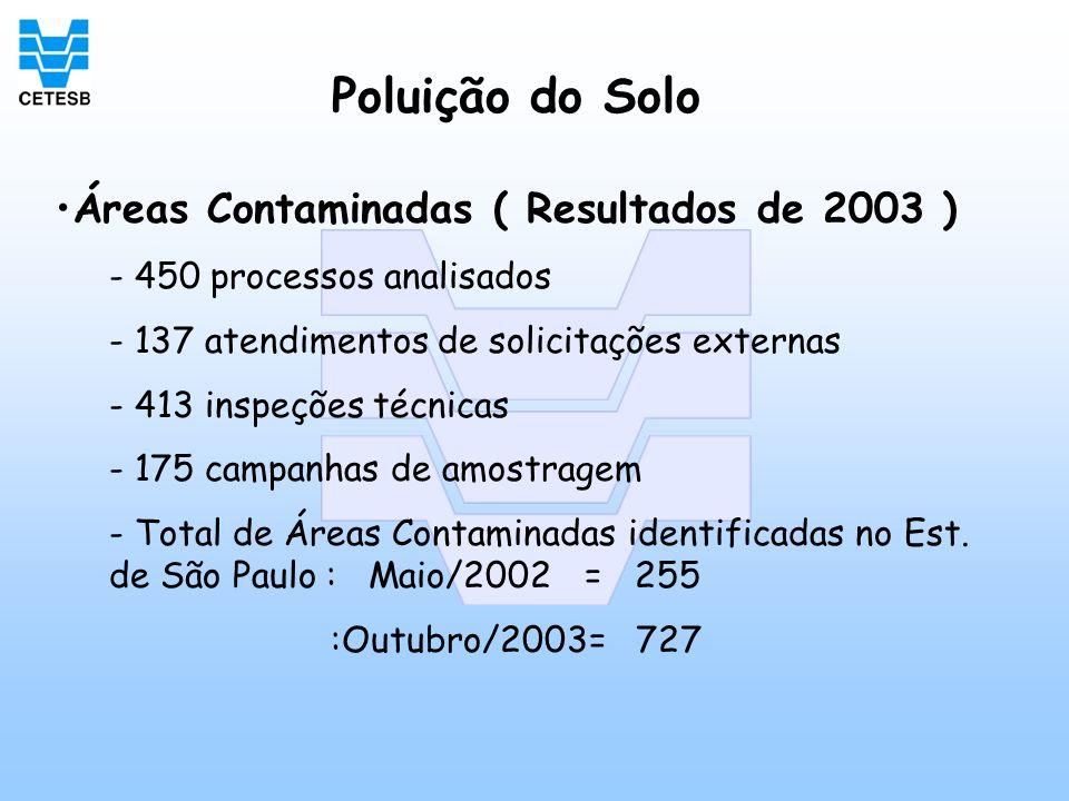 Poluição do Solo Áreas Contaminadas ( Resultados de 2003 )