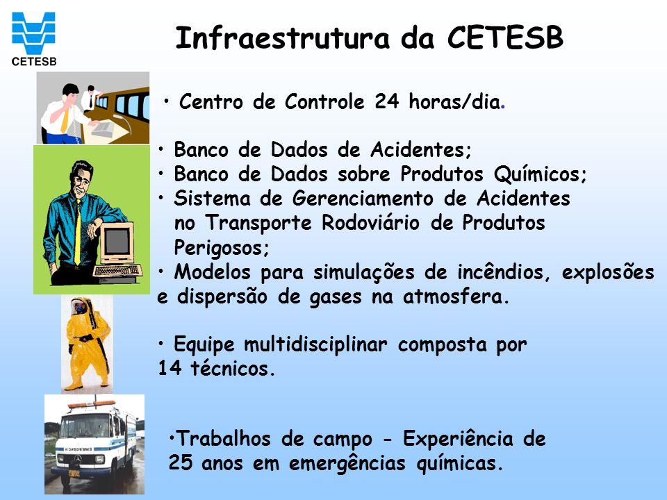 Infraestrutura da CETESB