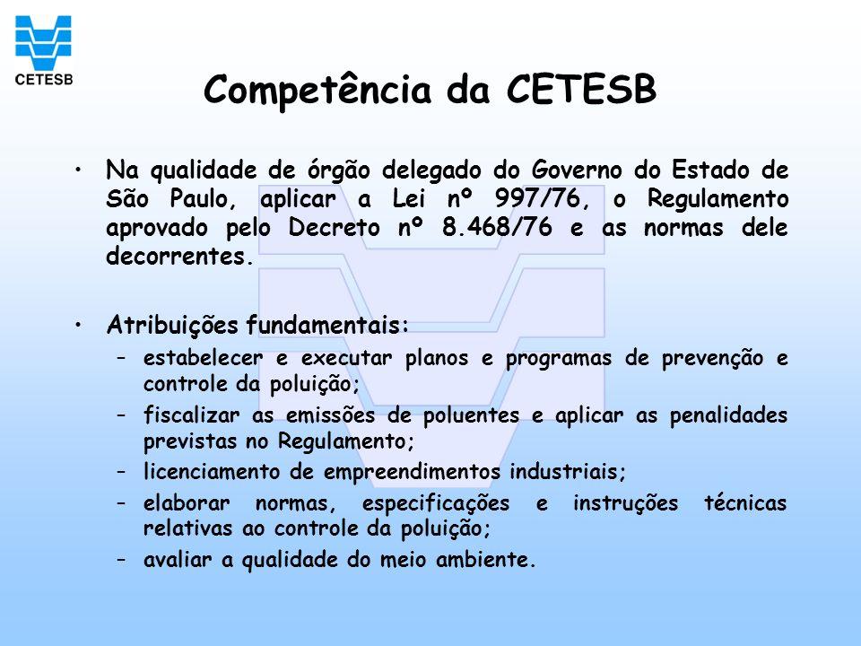 Competência da CETESB