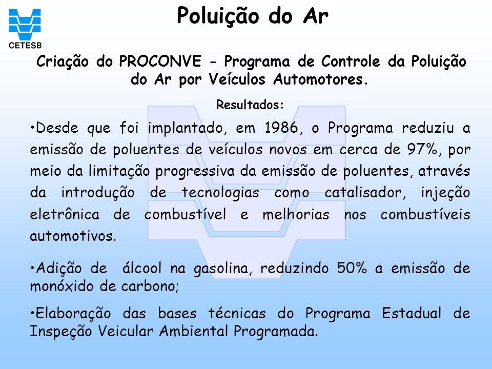 Poluição do Ar Criação do PROCONVE - Programa de Controle da Poluição do Ar por Veículos Automotores.