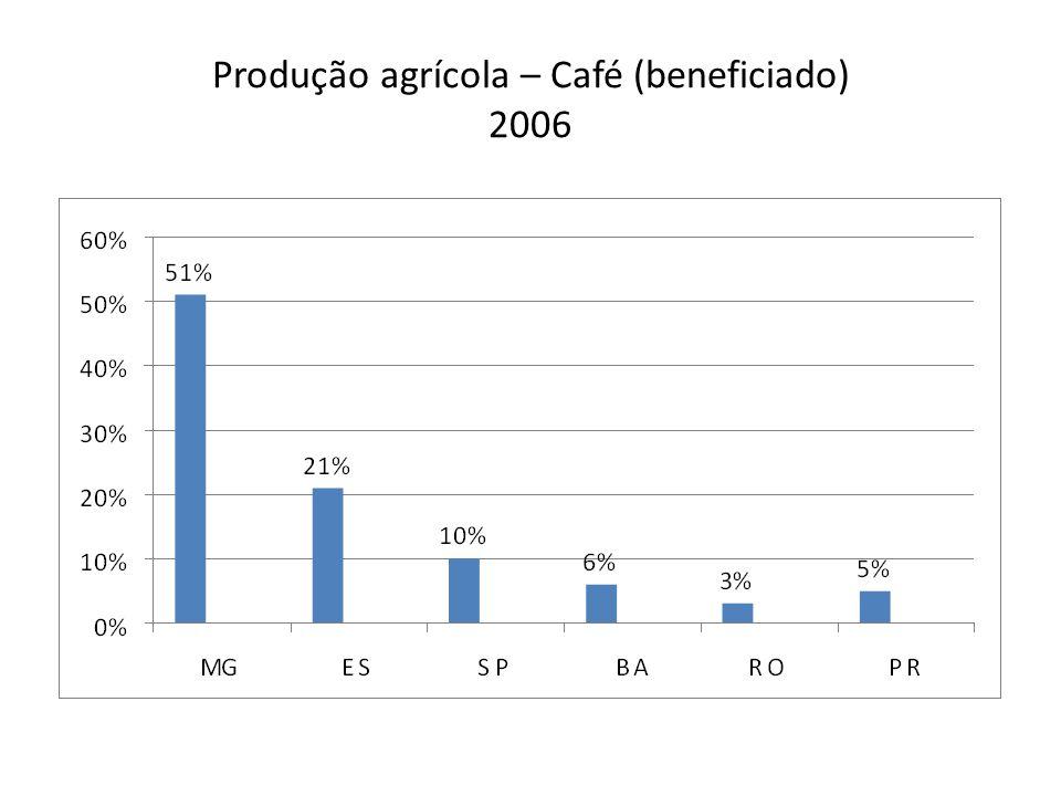 Produção agrícola – Café (beneficiado) 2006
