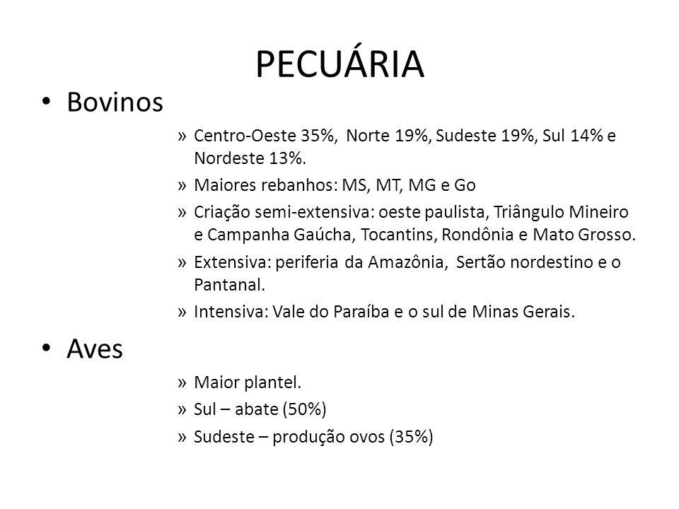 PECUÁRIA Bovinos. Centro-Oeste 35%, Norte 19%, Sudeste 19%, Sul 14% e Nordeste 13%. Maiores rebanhos: MS, MT, MG e Go.