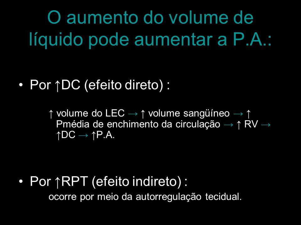 O aumento do volume de líquido pode aumentar a P.A.: