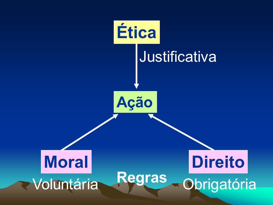 Ética Justificativa Ação Moral Direito Regras Voluntária Obrigatória