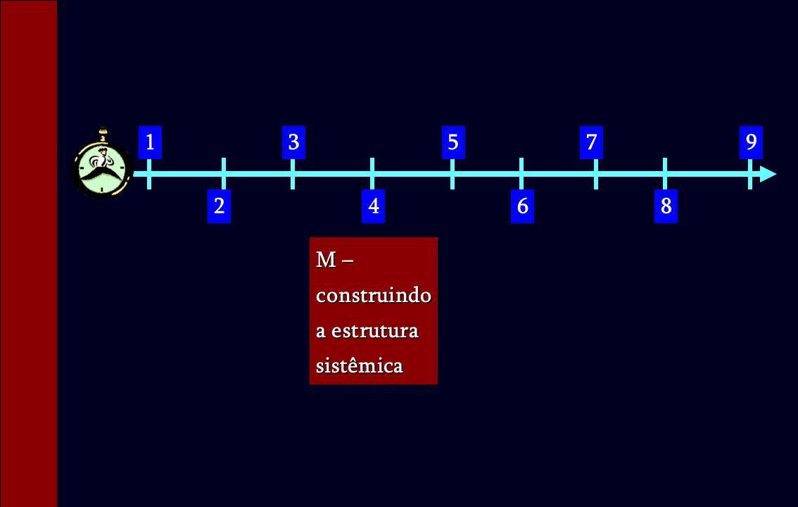 1 2 3 4 5 6 7 8 9 M – construindo a estrutura sistêmica