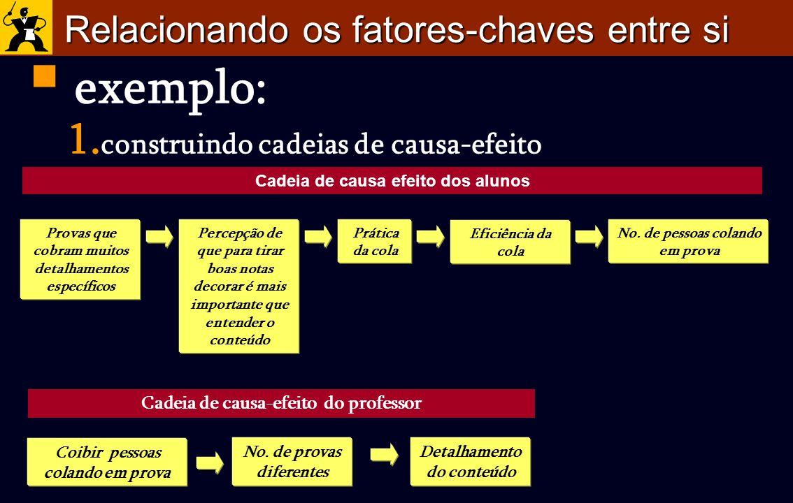 exemplo: Relacionando os fatores-chaves entre si