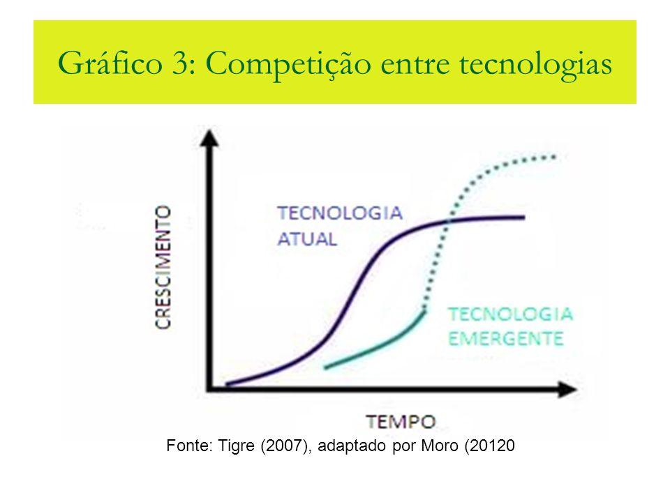 Gráfico 3: Competição entre tecnologias