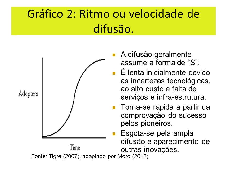 Gráfico 2: Ritmo ou velocidade de difusão.