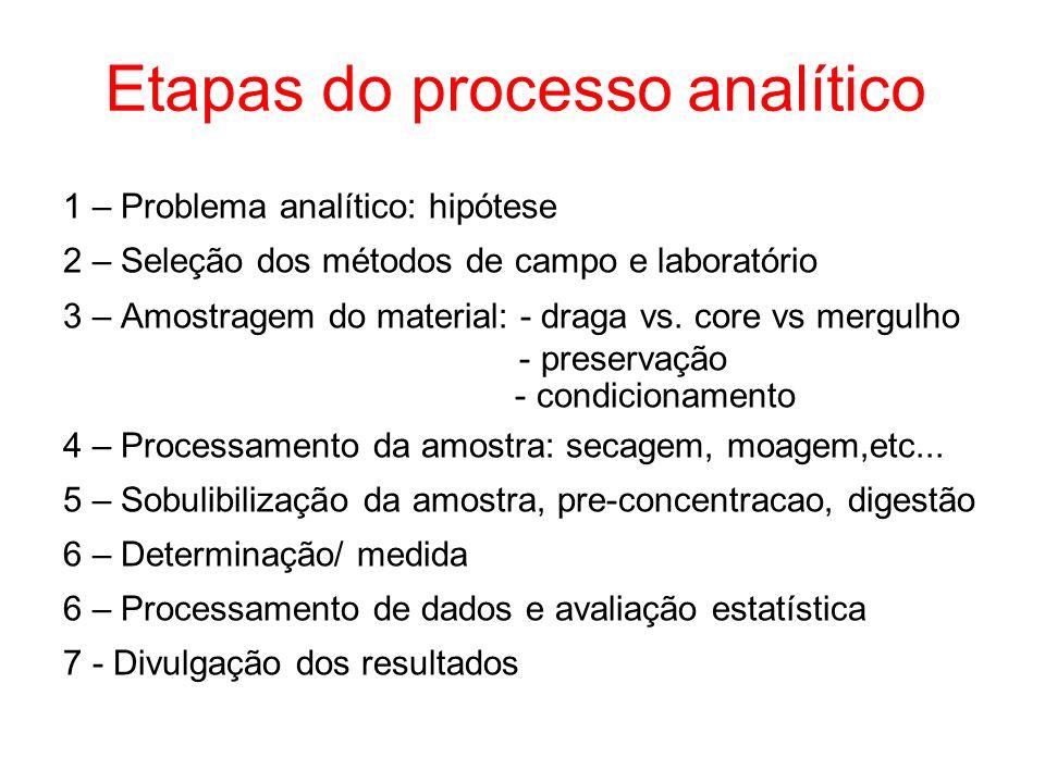 Etapas do processo analítico