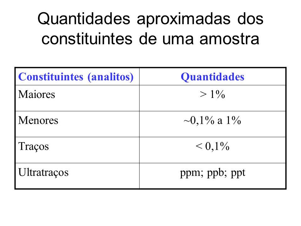 Quantidades aproximadas dos constituintes de uma amostra