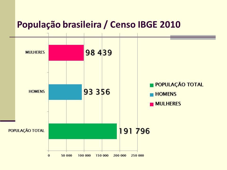População brasileira / Censo IBGE 2010