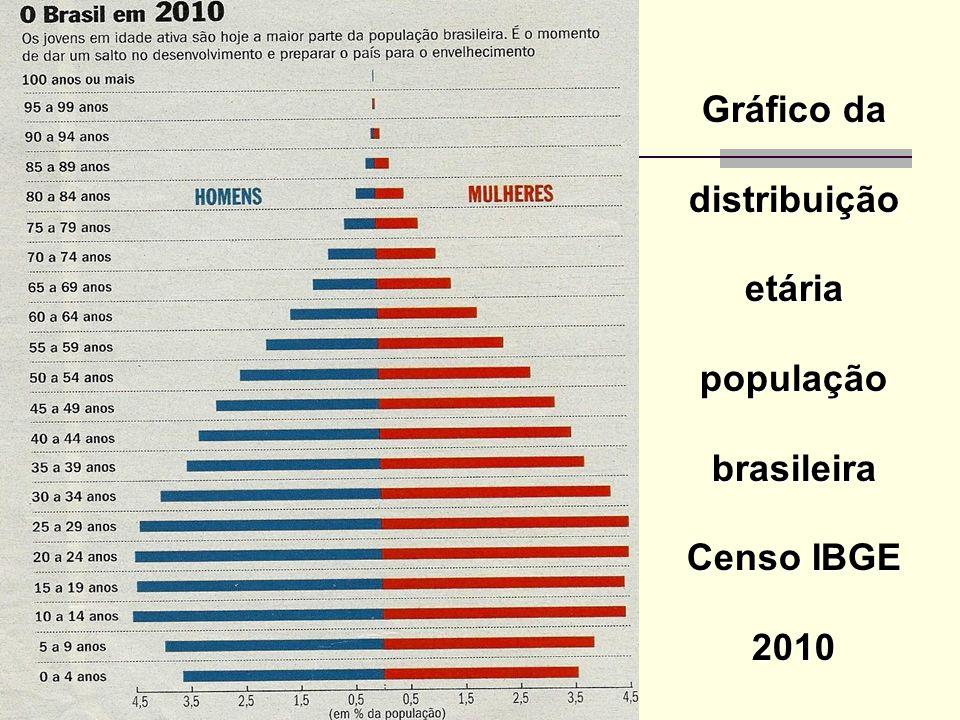 Gráfico da distribuição etária população brasileira