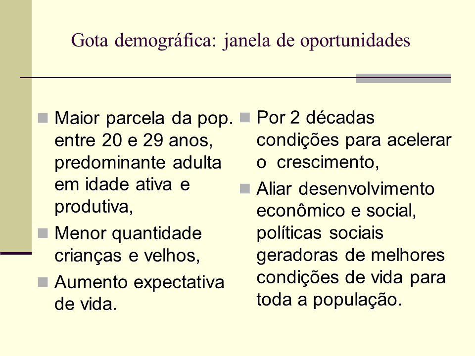 Gota demográfica: janela de oportunidades