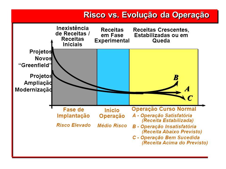 Risco vs. Evolução da Operação