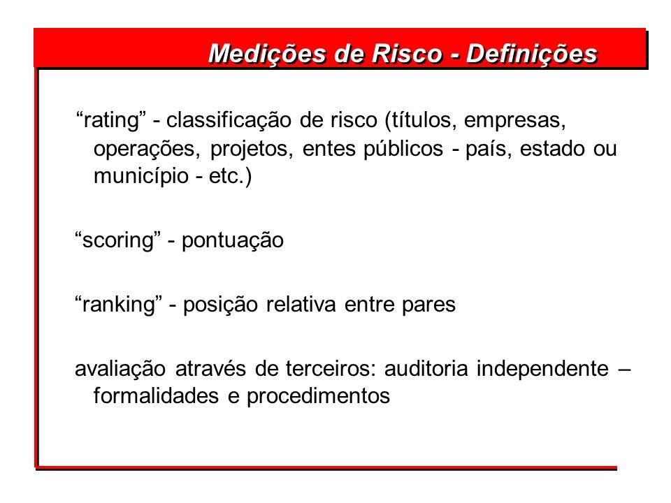 Medições de Risco - Definições