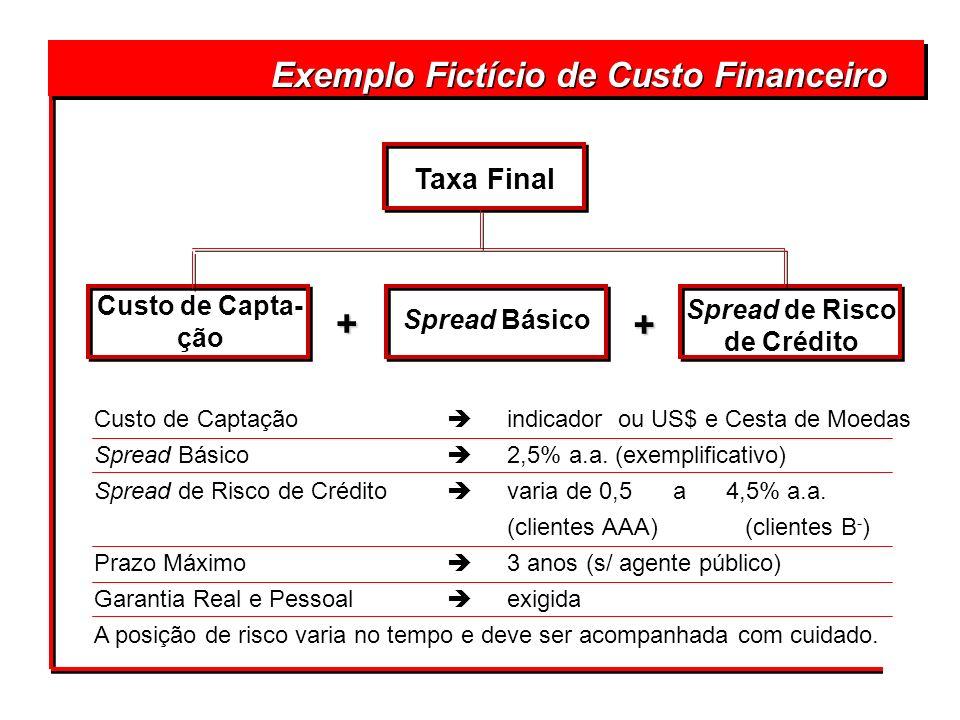 + + Exemplo Fictício de Custo Financeiro Taxa Final Custo de Capta-ção